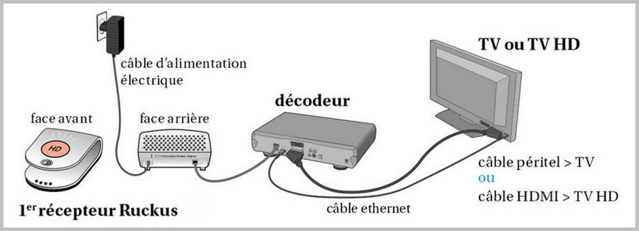 Installation du ruckus proximus - Installation decodeur tv orange ...