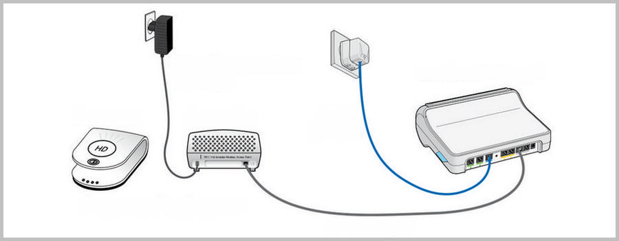 Cabling diagram of the Ruckus transmitter