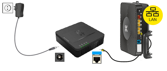 Connect the cable to the blue internet port of the ATA box and the yellow port of the modem.