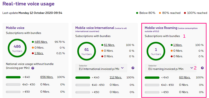 Mobile voice abroad in MyProximus Enterprise