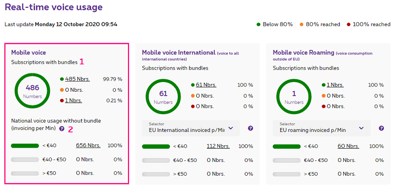 Mobile voice in MyProximus Enterprise