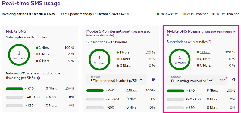 Mobile SMS abroad in MyProximus Enterprise