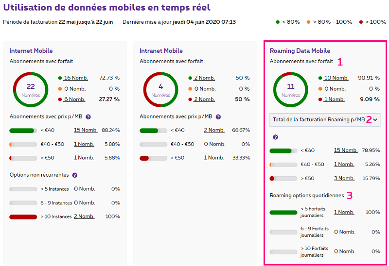 Roaming Data Mobile dans MyProximus Enterprise