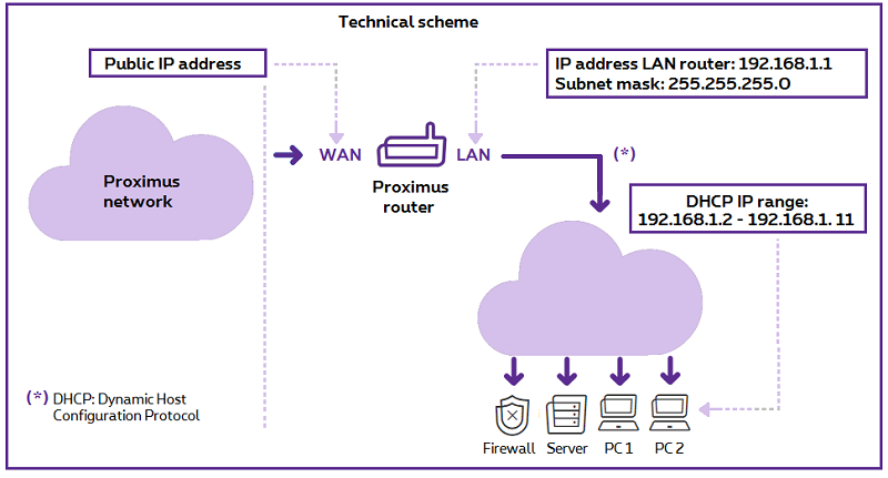 Technical scheme for the connection of your equipment