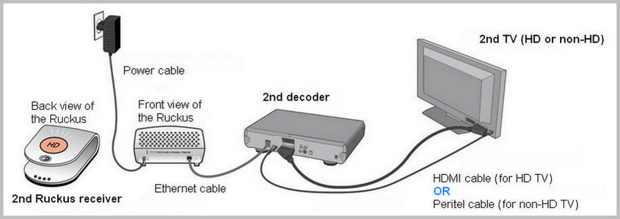 Cabling diagram of an additional Ruckus receiver