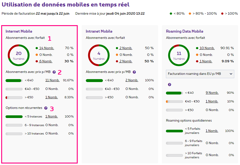 Internet Mobile dans MyProximus Enterprise