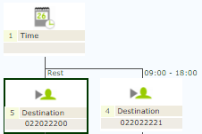 Routing overview based on time.