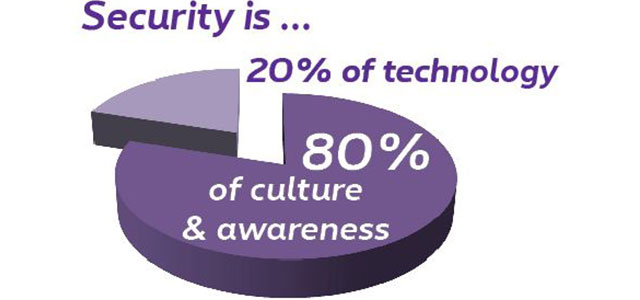 Security is 20% of technology, 80% of culture & awareness