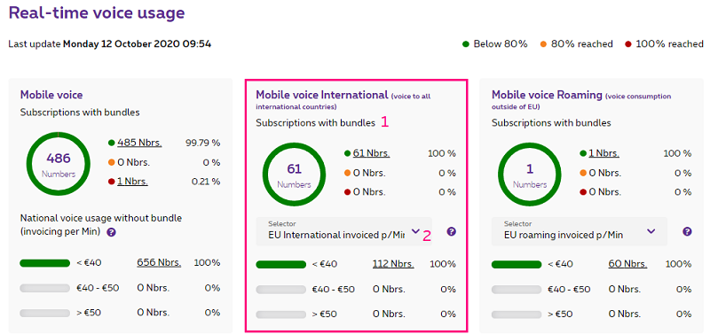 Mobile voice international in MyProximus Enterprise