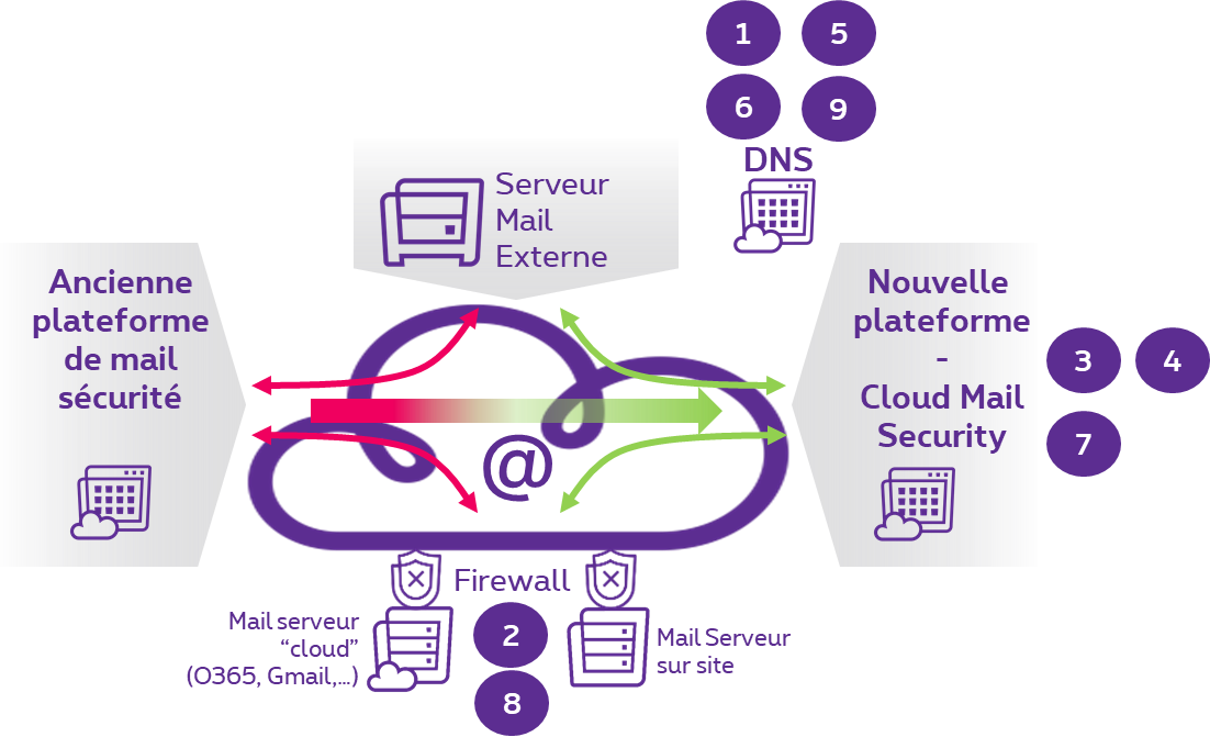 Changements de Cloud Mail Security